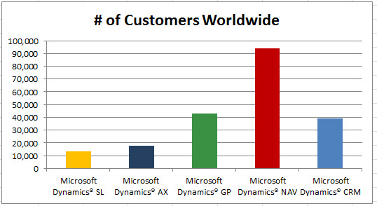NAV Customers count worlwide - Global ERP