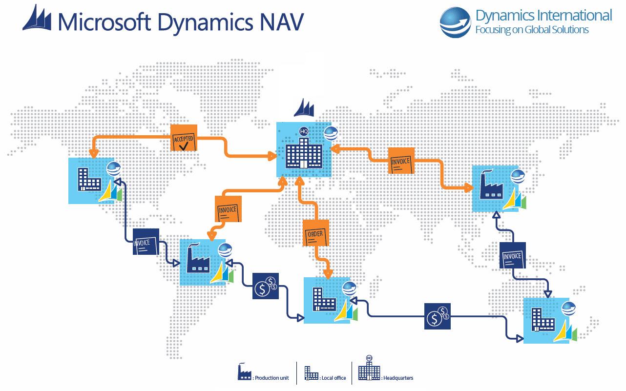 International ERP implementation - Dynamics NAV