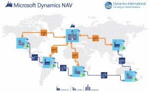International ERP implementation - Dynamics NAV