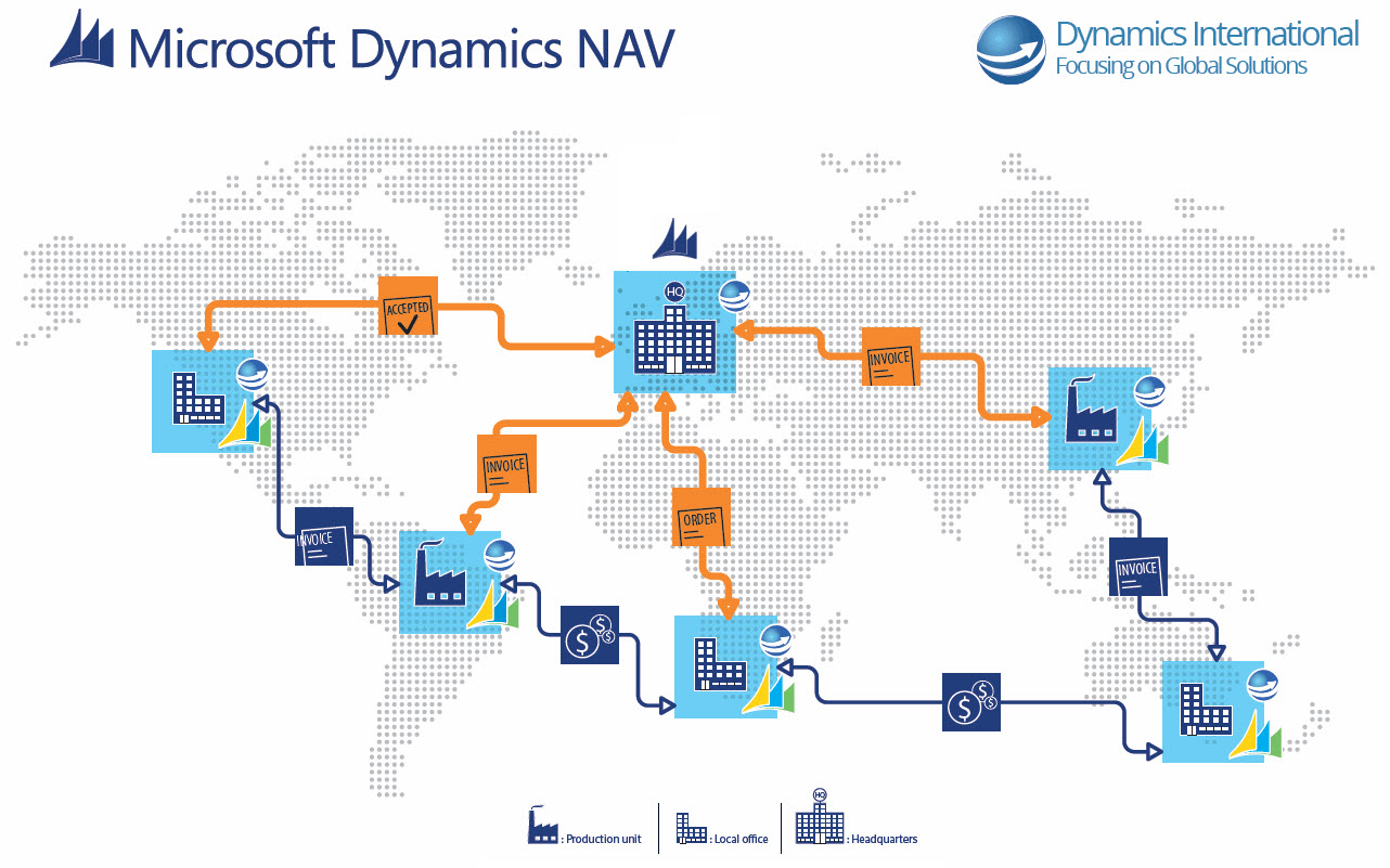 Microsoft Dynamics Nav Navision Erp International Dynamics Nav