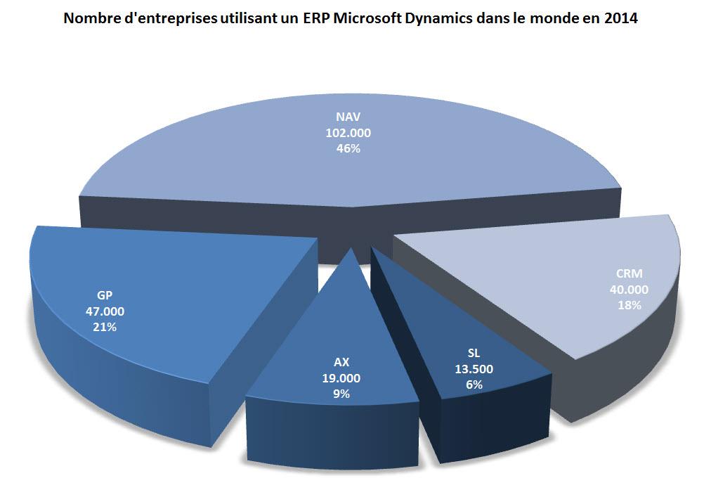 Nombre de societes utilisant Microsoft Dynamics en 2014