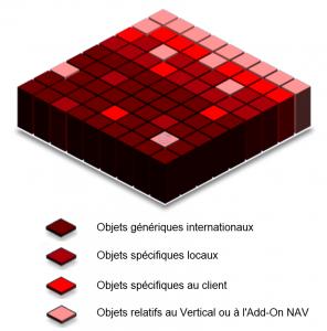 Dynamics NAV - Global ERP Objects Ranges
