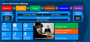 Microsoft SureStep Methodology